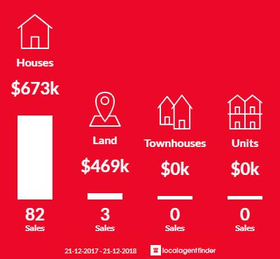 Average sales prices and volume of sales in Lesmurdie, WA 6076