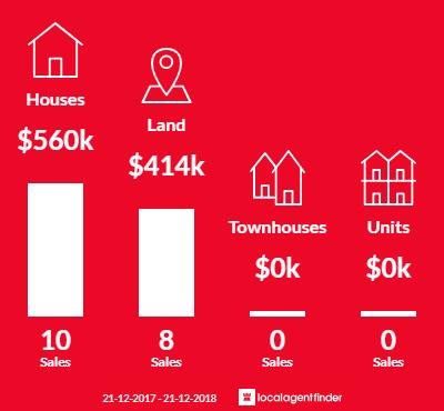 Average sales prices and volume of sales in Lethbridge, VIC 3332