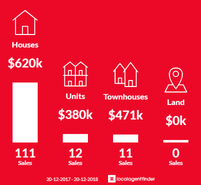Average sales prices and volume of sales in Leumeah, NSW 2560