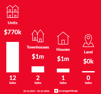 Average sales prices and volume of sales in Liberty Grove, NSW 2138