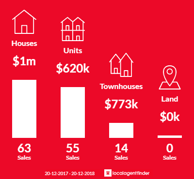 Average sales prices and volume of sales in Lidcombe, NSW 2141