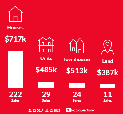 Average sales prices and volume of sales in Lilydale, VIC 3140