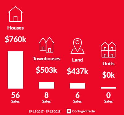 Average sales prices and volume of sales in Lisarow, NSW 2250