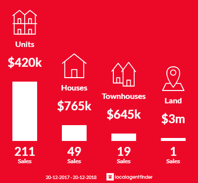 Average sales prices and volume of sales in Liverpool, NSW 2170