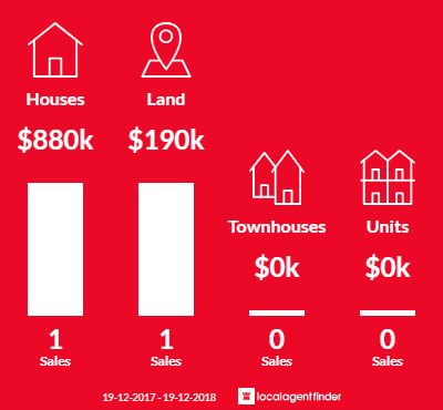 Average sales prices and volume of sales in Lochiel, NSW 2549