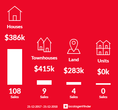 Average sales prices and volume of sales in Loganholme, QLD 4129