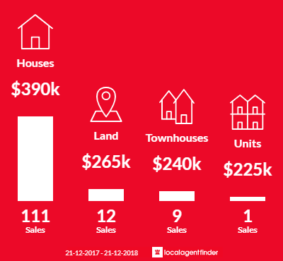 Average sales prices and volume of sales in Loganlea, QLD 4131