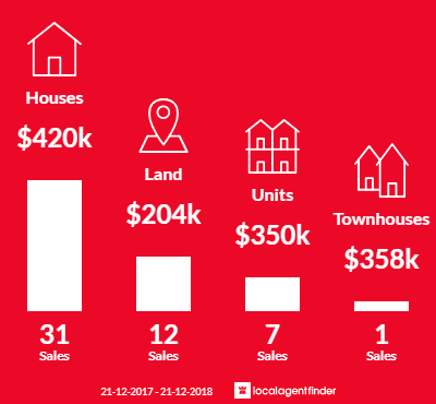 Average sales prices and volume of sales in Longwarry, VIC 3816