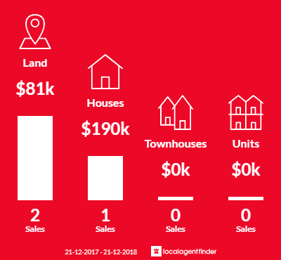 Average sales prices and volume of sales in Longwood, VIC 3665