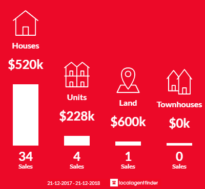 Average sales prices and volume of sales in Lovely Banks, VIC 3213