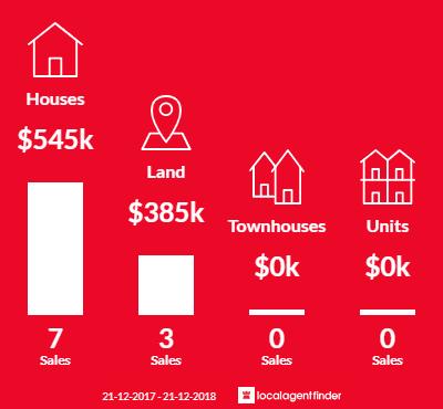Average sales prices and volume of sales in Lower Snug, TAS 7054