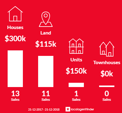 Average sales prices and volume of sales in Lucknow, VIC 3875