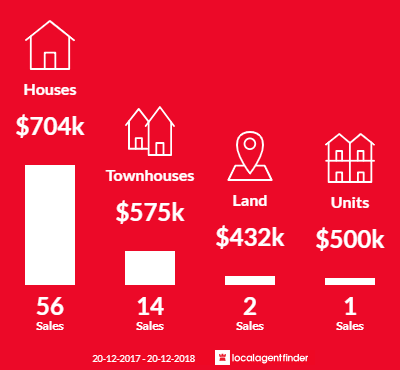Average sales prices and volume of sales in Lurnea, NSW 2170