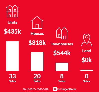 Average sales prices and volume of sales in Lutwyche, QLD 4030