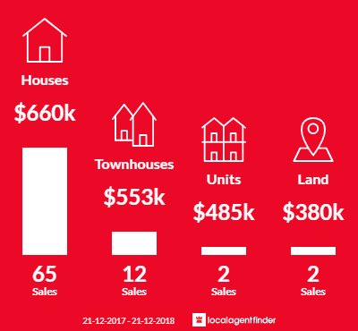 Average sales prices and volume of sales in Lynbrook, VIC 3975