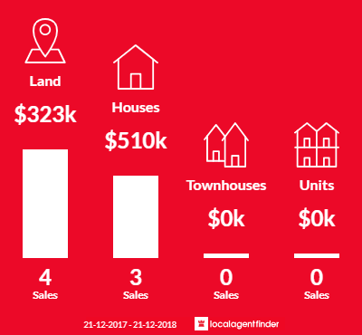 Average sales prices and volume of sales in Lyonville, VIC 3461