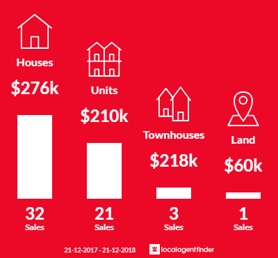 Average sales prices and volume of sales in Mackay, QLD 4740