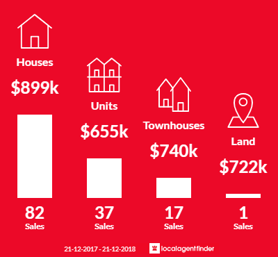 Average sales prices and volume of sales in Macleod, VIC 3085