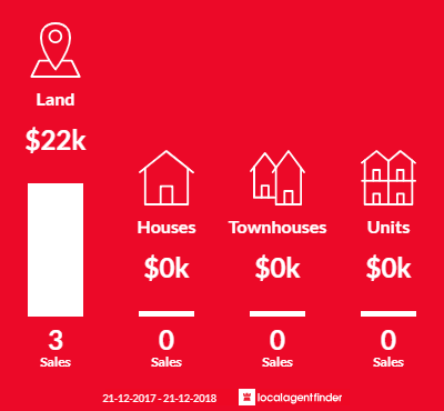 Average sales prices and volume of sales in Macorna, VIC 3579