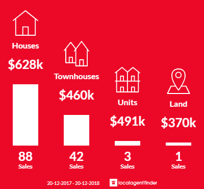 Average sales prices and volume of sales in Macquarie Fields, NSW 2564