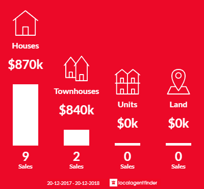 Average sales prices and volume of sales in Macquarie Links, NSW 2565