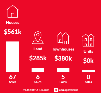 Average sales prices and volume of sales in Madeley, WA 6065