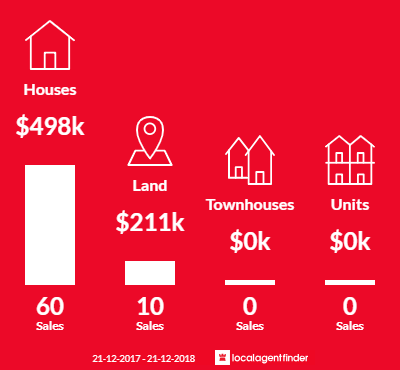 Average sales prices and volume of sales in Maiden Gully, VIC 3551
