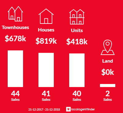 Average sales prices and volume of sales in Maidstone, VIC 3012