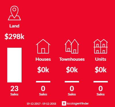 Average sales prices and volume of sales in Maitland Vale, NSW 2320