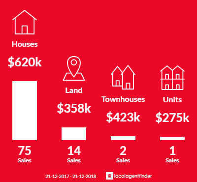 Average sales prices and volume of sales in Maleny, QLD 4552