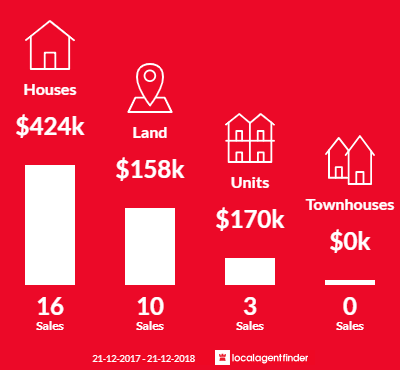 Average sales prices and volume of sales in Mallacoota, VIC 3892