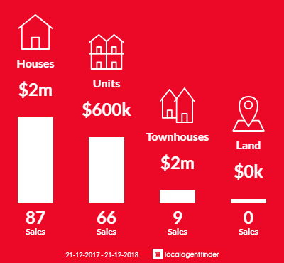 Average sales prices and volume of sales in Malvern, VIC 3144