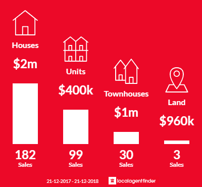 Average sales prices and volume of sales in Malvern East, VIC 3145