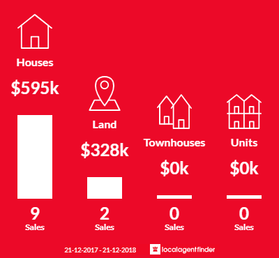 Average sales prices and volume of sales in Mandurang, VIC 3551