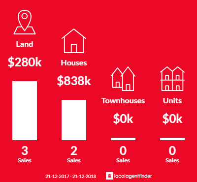 Average sales prices and volume of sales in Mandurang South, VIC 3551