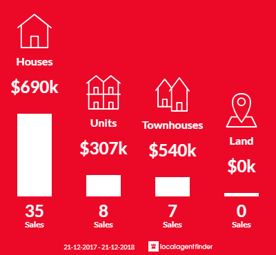Average sales prices and volume of sales in Manifold Heights, VIC 3218