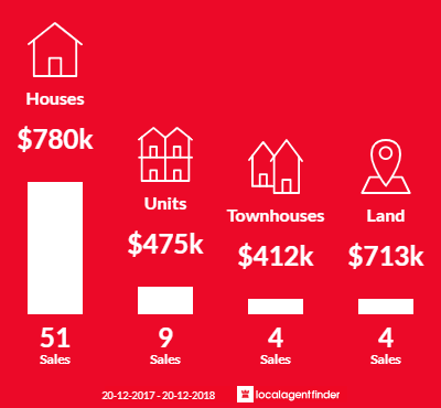 Average sales prices and volume of sales in Manly, QLD 4179