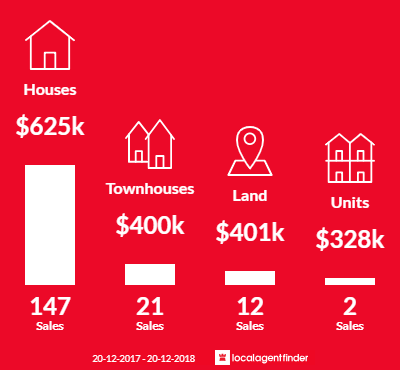 Average sales prices and volume of sales in Manly West, QLD 4179
