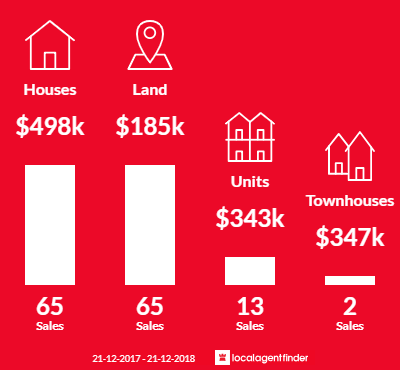 Average sales prices and volume of sales in Mansfield, VIC 3722