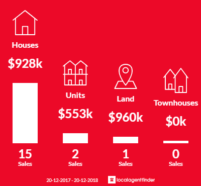 Average sales prices and volume of sales in Marcus Beach, QLD 4573