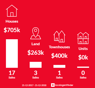 Average sales prices and volume of sales in Marengo, VIC 3233