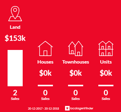 Average sales prices and volume of sales in Maria Creeks, QLD 4855