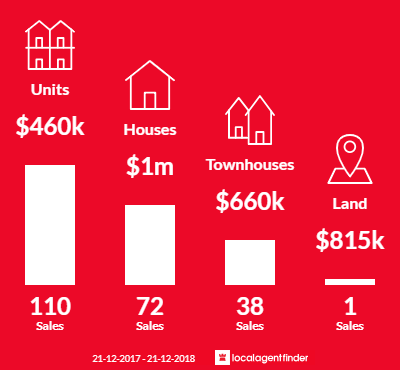 Average sales prices and volume of sales in Maribyrnong, VIC 3032