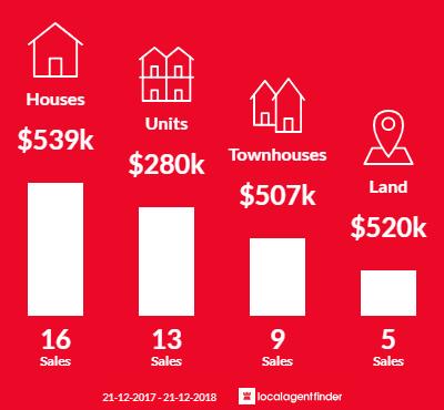 Average sales prices and volume of sales in Marleston, SA 5033