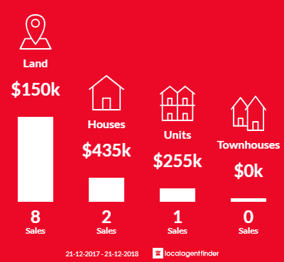 Average sales prices and volume of sales in Marlo, VIC 3888