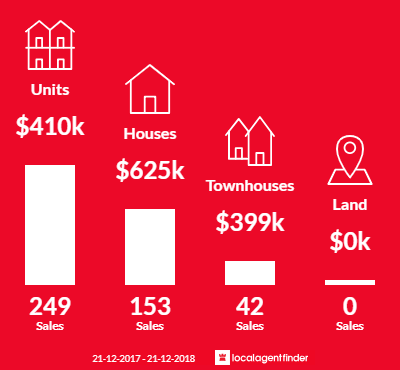 Average sales prices and volume of sales in Maroochydore, QLD 4558