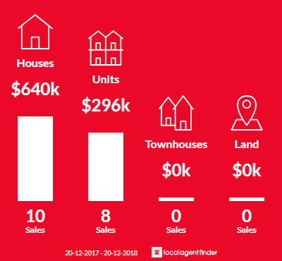 Average sales prices and volume of sales in Marrara, NT 0812