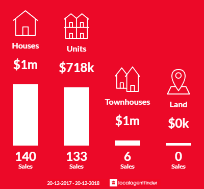 Average sales prices and volume of sales in Marrickville, NSW 2204