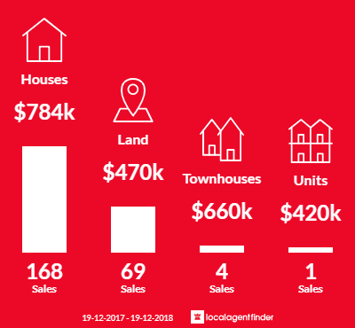 Average sales prices and volume of sales in Marsden Park, NSW 2765