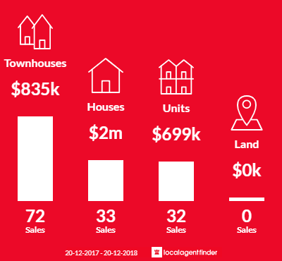 Average sales prices and volume of sales in Marsfield, NSW 2122